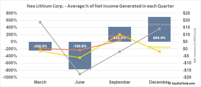 Neo Lithium Corp. (TSXV:NLC.V) Net Income Seasonality