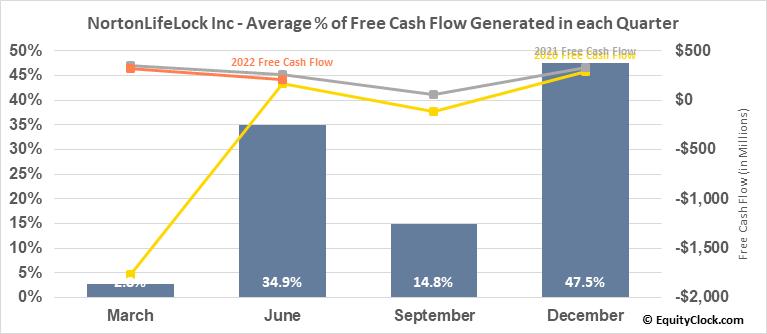 NortonLifeLock Inc (NASD:NLOK) Free Cash Flow Seasonality