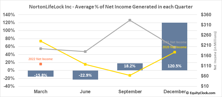 NortonLifeLock Inc (NASD:NLOK) Net Income Seasonality