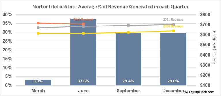 NortonLifeLock Inc (NASD:NLOK) Revenue Seasonality