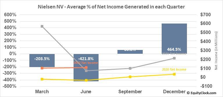 Nielsen NV (NYSE:NLSN) Net Income Seasonality