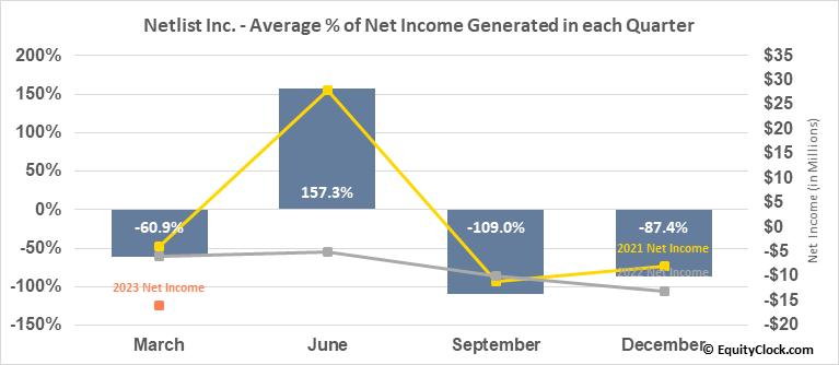 Netlist Inc. (OTCMKT:NLST) Net Income Seasonality