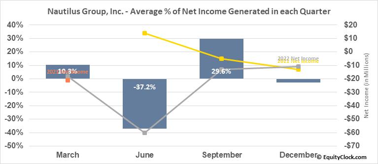 Nautilus Group, Inc. (NYSE:NLS) Net Income Seasonality