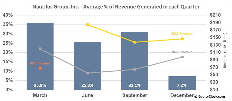 Nautilus Group, Inc. (NYSE:NLS) Revenue Seasonality
