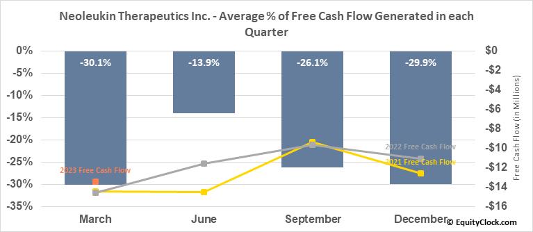 Neoleukin Therapeutics Inc. (NASD:NLTX) Free Cash Flow Seasonality