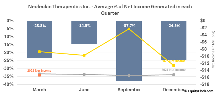 Neoleukin Therapeutics Inc. (NASD:NLTX) Net Income Seasonality