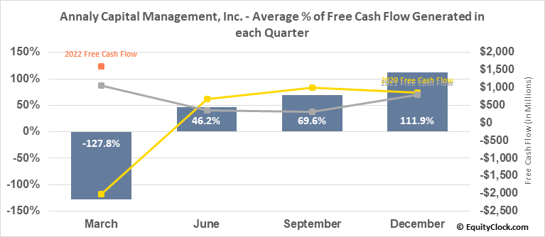 Annaly Capital Management, Inc. (NYSE:NLY) Free Cash Flow Seasonality