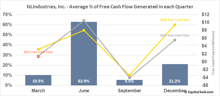 NLIndustries, Inc. (NYSE:NL) Free Cash Flow Seasonality