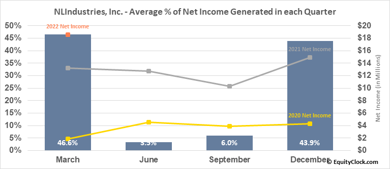 NLIndustries, Inc. (NYSE:NL) Net Income Seasonality