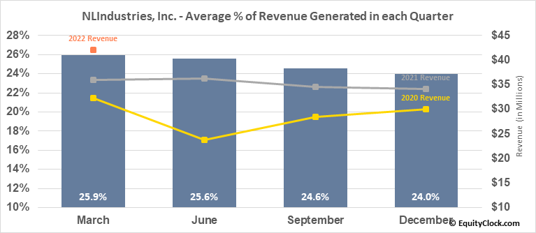 NLIndustries, Inc. (NYSE:NL) Revenue Seasonality
