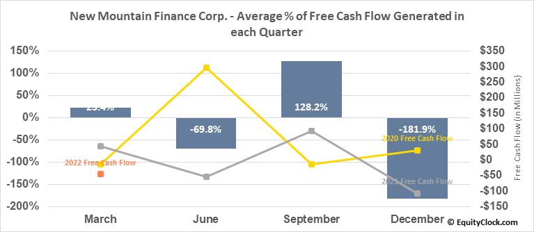 New Mountain Finance Corp. (NYSE:NMFC) Free Cash Flow Seasonality