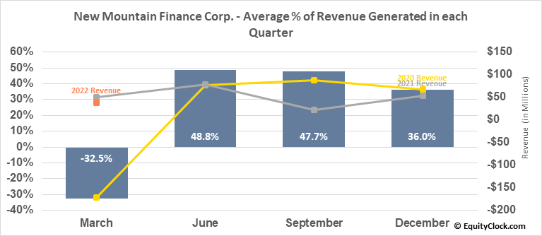 New Mountain Finance Corp. (NYSE:NMFC) Revenue Seasonality