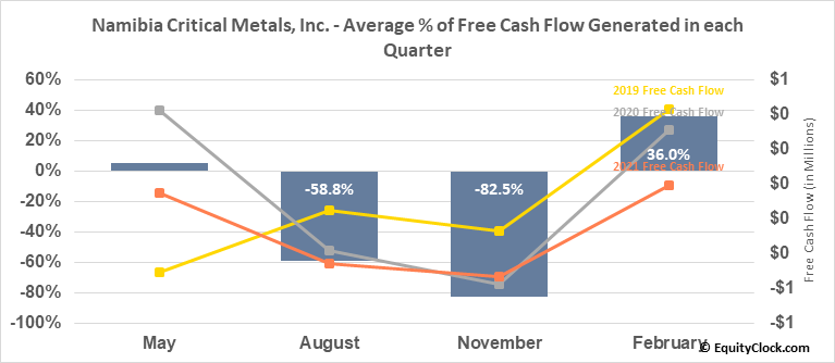 Namibia Critical Metals, Inc. (TSXV:NMI.V) Free Cash Flow Seasonality
