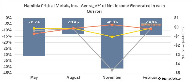 Namibia Critical Metals, Inc. (TSXV:NMI.V) Net Income Seasonality