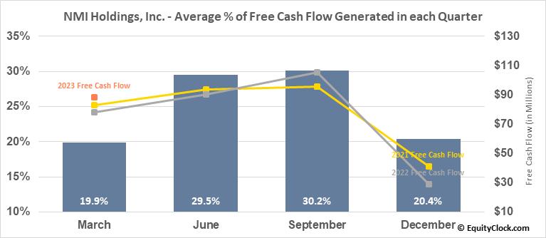 NMI Holdings, Inc. (NASD:NMIH) Free Cash Flow Seasonality