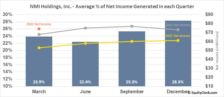 NMI Holdings, Inc. (NASD:NMIH) Net Income Seasonality