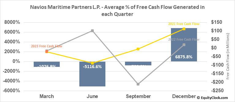 Navios Maritime Partners L.P. (NYSE:NMM) Free Cash Flow Seasonality