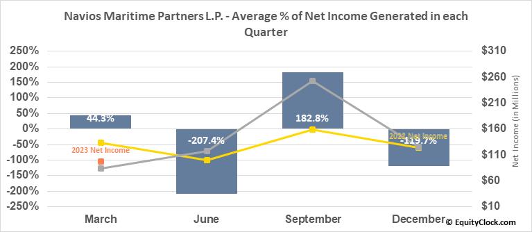 Navios Maritime Partners L.P. (NYSE:NMM) Net Income Seasonality