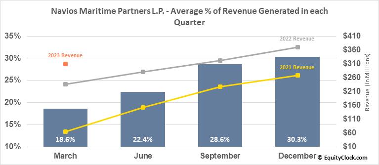 Navios Maritime Partners L.P. (NYSE:NMM) Revenue Seasonality