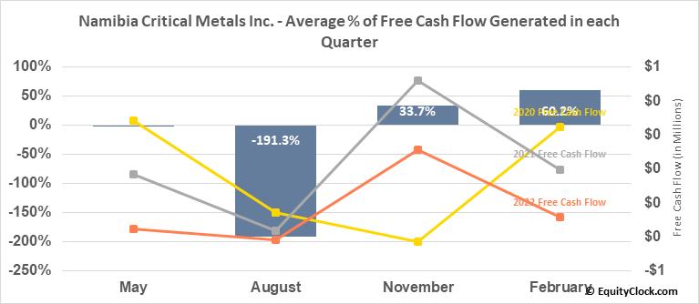 Namibia Critical Metals Inc. (OTCMKT:NMREF) Free Cash Flow Seasonality