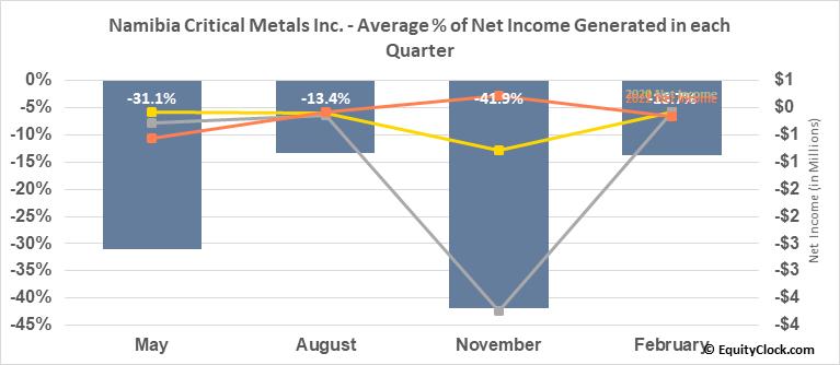 Namibia Critical Metals Inc. (OTCMKT:NMREF) Net Income Seasonality