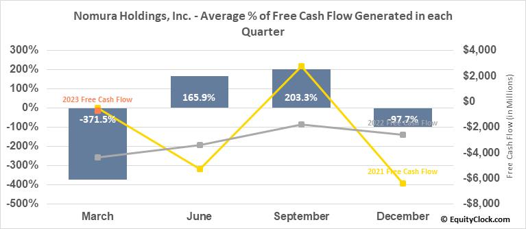 Nomura Holdings, Inc. (NYSE:NMR) Free Cash Flow Seasonality