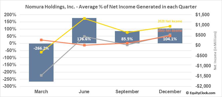 Nomura Holdings, Inc. (NYSE:NMR) Net Income Seasonality