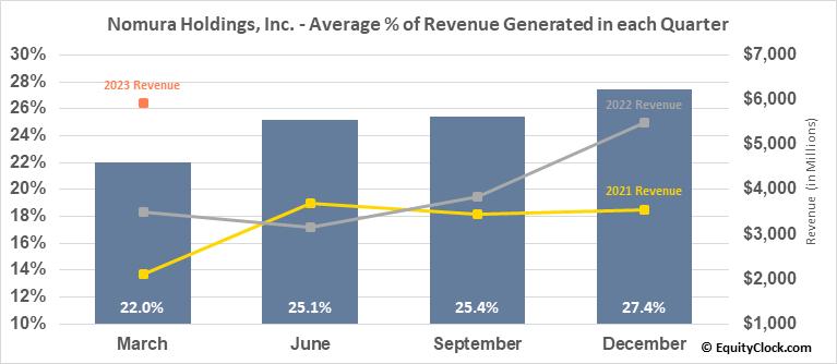 Nomura Holdings, Inc. (NYSE:NMR) Revenue Seasonality