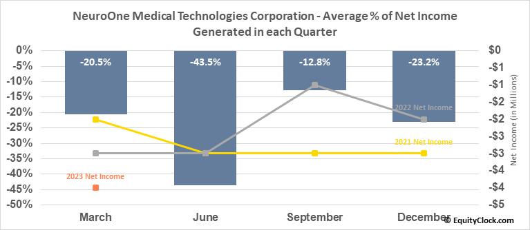 NeuroOne Medical Technologies Corporation (OTCMKT:NMTC) Net Income Seasonality