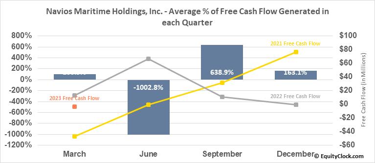 Navios Maritime Holdings, Inc. (NYSE:NM) Free Cash Flow Seasonality