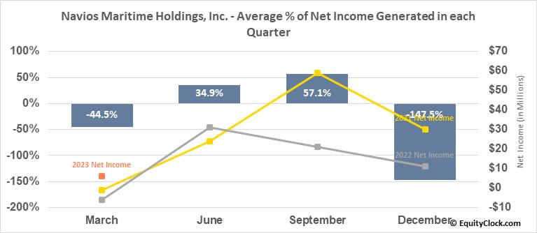 Navios Maritime Holdings, Inc. (NYSE:NM) Net Income Seasonality