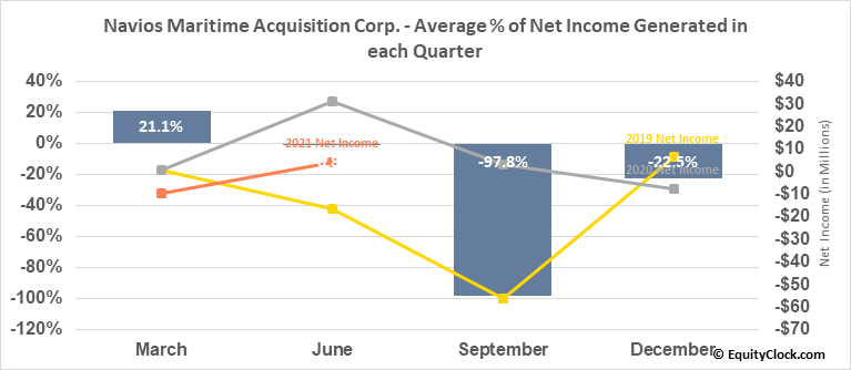 Navios Maritime Acquisition Corp. (NYSE:NNA) Net Income Seasonality