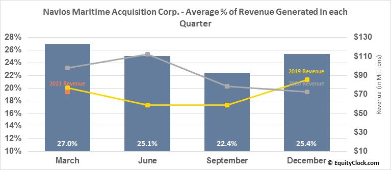 Navios Maritime Acquisition Corp. (NYSE:NNA) Revenue Seasonality