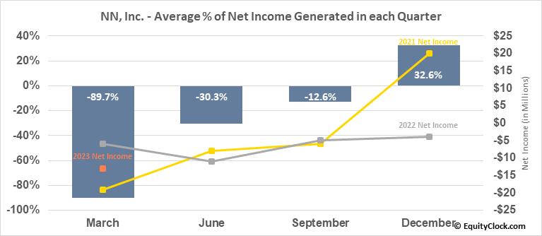 NN, Inc. (NASD:NNBR) Net Income Seasonality