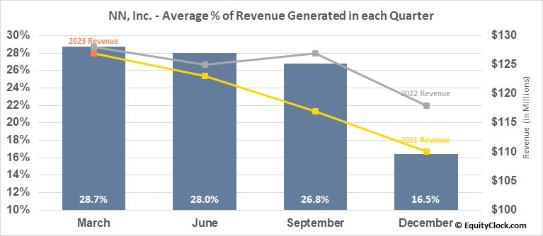 NN, Inc. (NASD:NNBR) Revenue Seasonality
