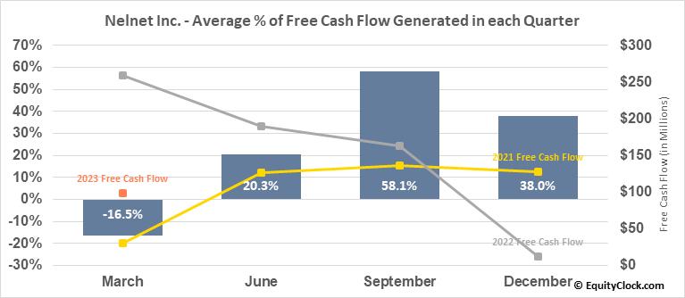 Nelnet Inc. (NYSE:NNI) Free Cash Flow Seasonality