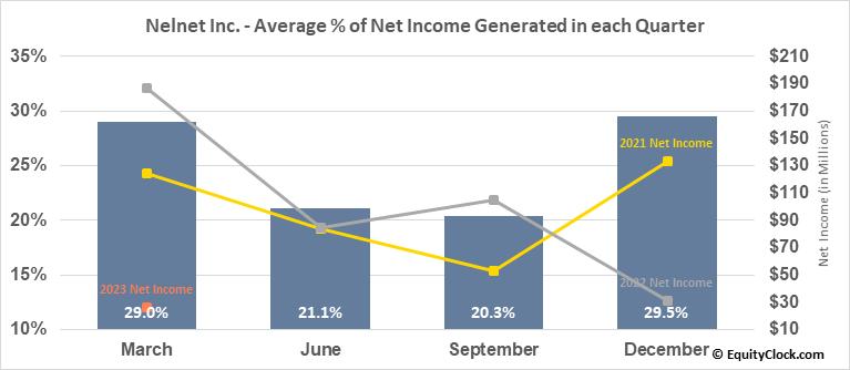 Nelnet Inc. (NYSE:NNI) Net Income Seasonality