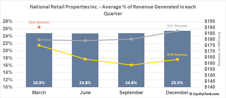 National Retail Properties Inc. (NYSE:NNN) Revenue Seasonality