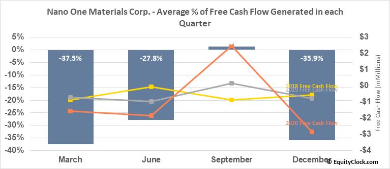 Nano One Materials Corp. (TSXV:NNO.V) Free Cash Flow Seasonality