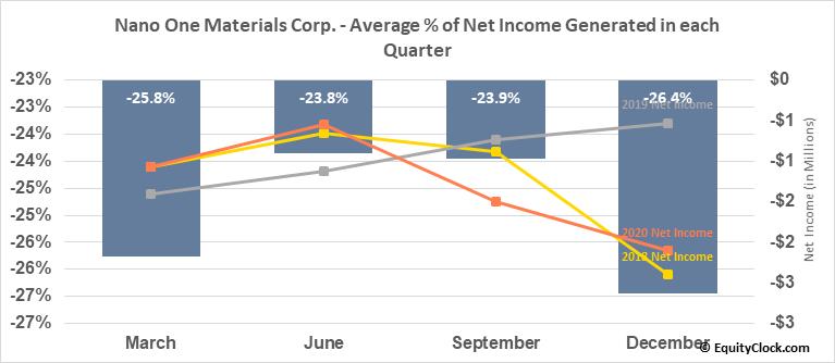 Nano One Materials Corp. (TSXV:NNO.V) Net Income Seasonality
