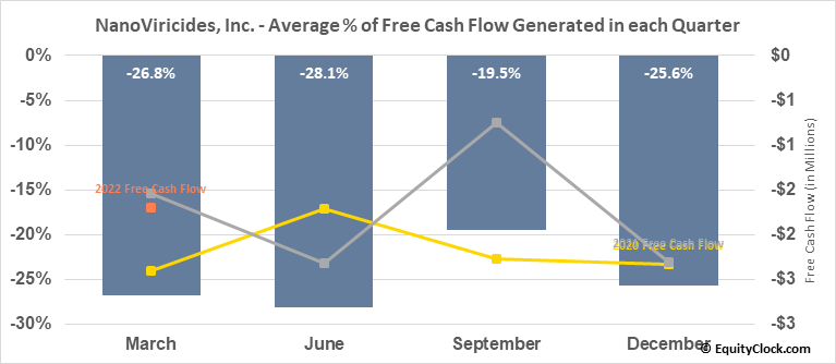 NanoViricides, Inc. (AMEX:NNVC) Free Cash Flow Seasonality