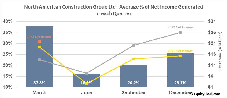North American Construction Group Ltd (TSE:NOA.TO) Net Income Seasonality