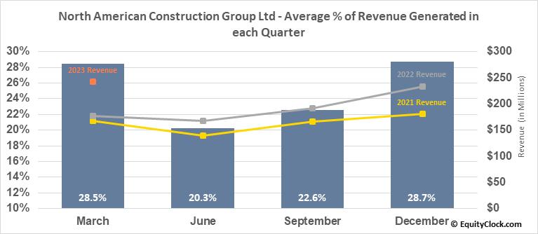 North American Construction Group Ltd (TSE:NOA.TO) Revenue Seasonality