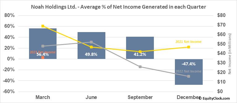 Noah Holdings Ltd. (NYSE:NOAH) Net Income Seasonality