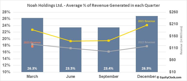 Noah Holdings Ltd. (NYSE:NOAH) Revenue Seasonality