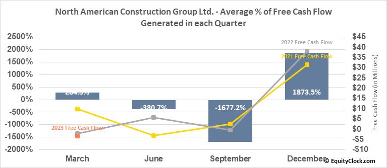 North American Construction Group Ltd. (NYSE:NOA) Free Cash Flow Seasonality