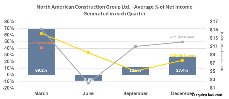 North American Construction Group Ltd. (NYSE:NOA) Net Income Seasonality