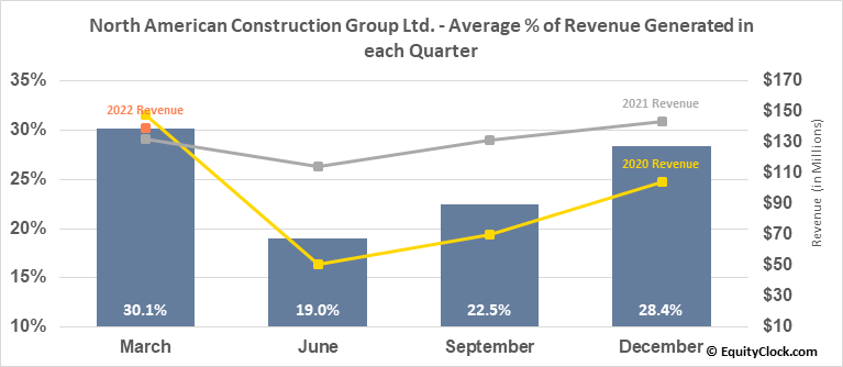 North American Construction Group Ltd. (NYSE:NOA) Revenue Seasonality