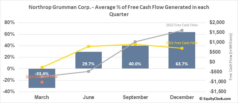 Northrop Grumman Corp. (NYSE:NOC) Free Cash Flow Seasonality