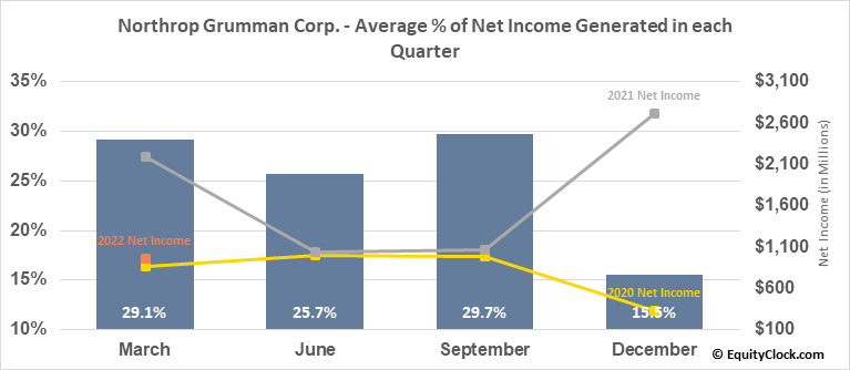 Northrop Grumman Corp. (NYSE:NOC) Net Income Seasonality